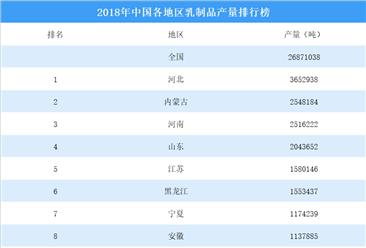 2018年中国各地区乳制品产量排行榜