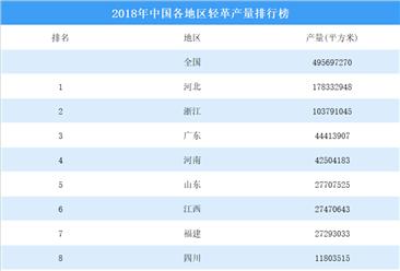 2018年中国各地区轻革产量排行榜