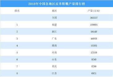 2018年中国各地区皮革鞋靴产量排行榜