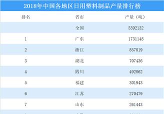 2018年中國各地區日用塑料制品產量排行榜