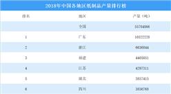2018年中國各地區紙制品產量排行榜