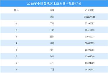 2018年中国各地区木质家具产量排行榜
