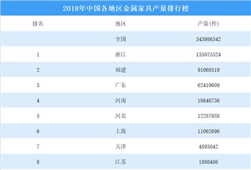 2018年中国各地区金属家具产量排行榜