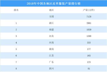 2018年中国各地区皮革服装产量排行榜