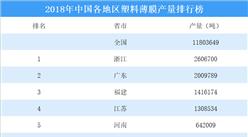 2018年中国各地区塑料薄膜产量排行榜