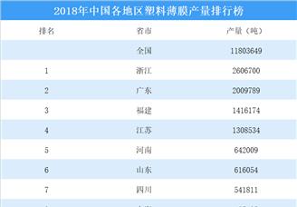 2018年中國各地區塑料薄膜產量排行榜