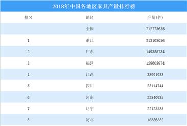 2018年中国各地区家具产量排行榜