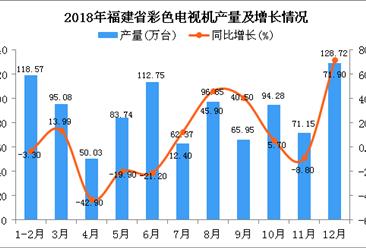 2018年福建省彩色电视机产量为979.49万台 同比增长2.9%