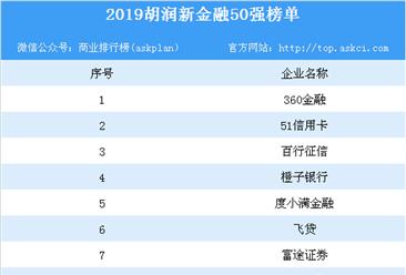 2019年胡润新金融50强排行榜