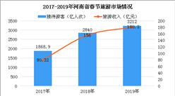 2019年春节期间河南共接待游客3212万人次 实现旅游收入180.3亿元(图)