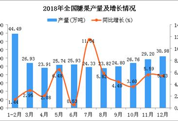 2018年全国糖果产量为306.88万吨 同比增长5.86%