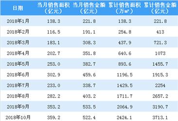 2018年融创中国合约销售额4649.5亿 同比增长27%(附图表)