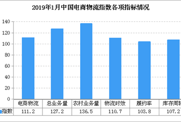 2019年1月中国电商物流运行指数111.2点:春节居民电商采购需求增加