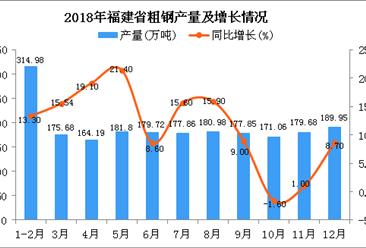 2018年福建省粗钢产量为2091.87万吨 同比增长11.6%