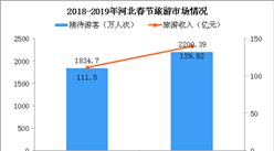 2019年春节河北接待游客2200万人次 冬季冰雪旅游升温明显(附图表)