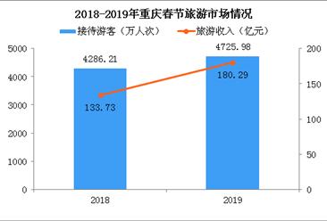 2019年春节重庆实现旅游总收入180亿 同比增长34.82%(附图表)