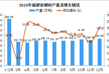 2018年福建省钢材产量为2843.8万吨 同比增长18.7%