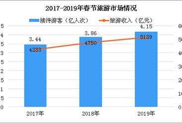 2019年春节陕西省文化旅游产品丰富多彩 全省共接待游客4765.88万人次