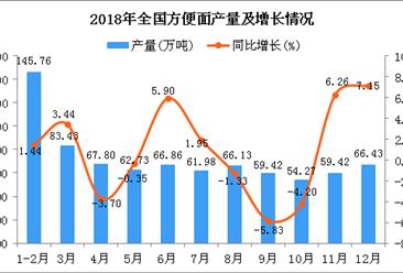 2018年全國方便面產量為794.22萬噸 同比增長4.19%