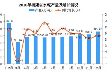 2018年福建省水泥产量为8931.34万吨 同比增长7.6%