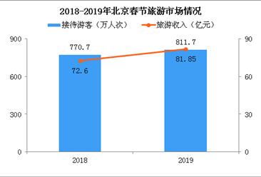 2019年春节北京接待游客量突破800万人次 旅游收入81.85亿(附图表)