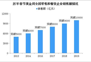 2019年春节消费破万亿 旅游和电影消费创新高(附图表)
