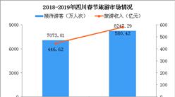 2019年春节四川旅游收入580.42亿 同比增长30%(附图表)
