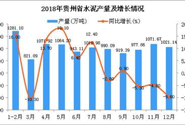 2018年贵州省水泥产量为11172.55万吨 同比增长4.8%