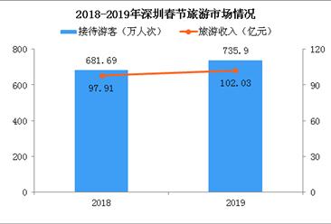 2019年春节深圳旅游收入突破100亿 接待游客735.9万人次(附图表)