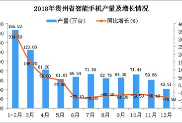 2018年贵州省智能手机产量为869.77万台 同比下降51.8%