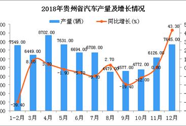 2018年贵州省汽车产量同比增长4%