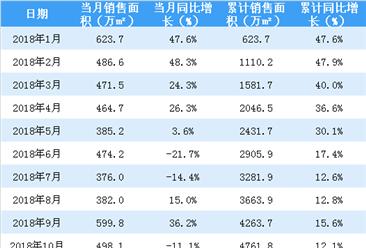 2019年1月恒大销售简报:销售额同比减少32.9%(附图表)