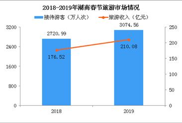 2019年春节湖南接待游客量突破3000万人次 长沙游客最多(附图表)