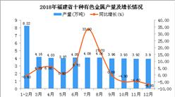 2018年福建省十种有色金属产量及增长情况分析:同比增长3.4%