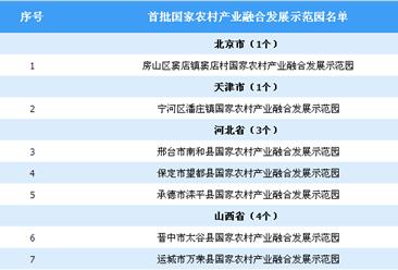 招商情报:发改委发布首批100个国家农村产业融合发展示范园(附名单)