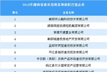 商业地产情报:2018年湖南省商业用地拿地百强企业排行榜
