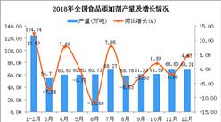 2018年全国食品添加剂产量为747.78万吨 同比增长0.44%