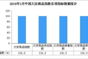 2019年1月中国大宗商品指数101.2%:预计春节后市场下行压力将明显加大