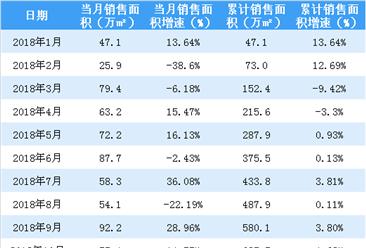 2019年1月金地集团销售简报:签约金额同比上涨31.02%(附图表)