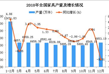 2018年全国家具产量为75778.6万件 同比下降1.27%(图)