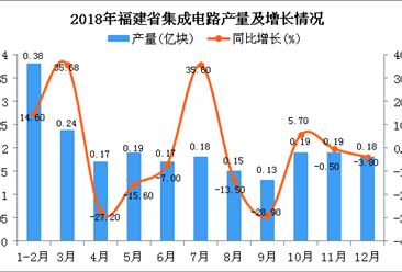 2018年福建省集成电路产量为2.17亿块 同比下降6.9%