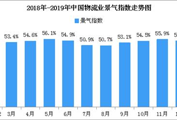 2019年1月中国物流业景气指数53.7%:春节假期拉动消费(附图表)