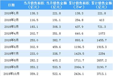 2019年1月融创中国销售简报:销售面积同比增长15.1%(附图表)