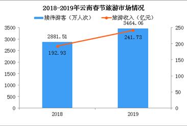 2019年春节云南接待游客3464万人次 同比增长20.22%(附图表)