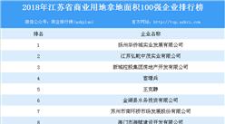 商业地产情报:2018年江苏省商业用地拿地面积100强企业排行榜