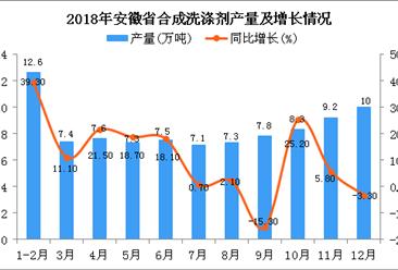 2018年安徽省合成洗涤剂产量为92.1万吨 同比增长6.6%