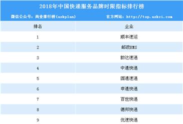 2018年中国快递服务品牌时效度排行榜