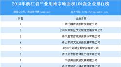 商业地产情报:2018年浙江省商业用地拿地面积100强企业排行榜
