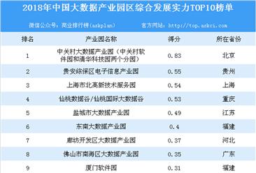 2018年中国大数据产业园区综合发展实力榜单出炉:中关村大数据产业园位列榜首(附榜单)