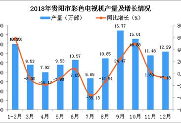 2018年贵阳市彩色电视机产量为124.54万部 同比增长4.36%